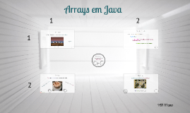 Arrays e Strings em Java