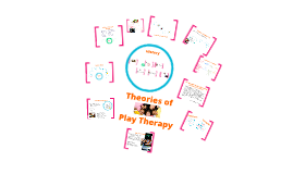 Copy of Copy of Play Therapy Presentation: Theories and Philosophies of Counseling