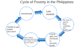 Cycle of Poverty in the Philippines