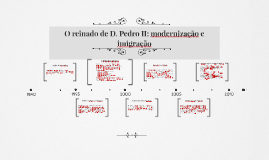 Copy of O reinado de D. Pedro II: modernização e imigração