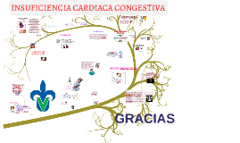 Copy of Copy of INSUFICIENCIA CARDIACA CONGESTIVA
