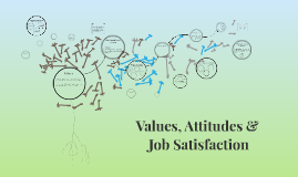 Copy of Values, Attitudes &