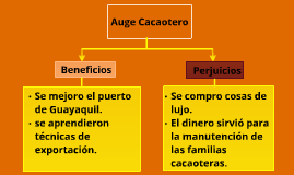 Copy of Auge Cacaotero p