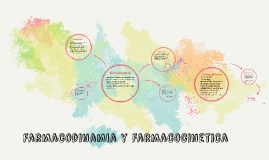 Copy of Farmacodinamia y Farmacocinetica