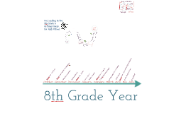 Succeeding in the 8th Grade & Getting Ready  for High School