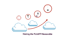 Making the PLAAFP Measureable