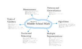 Copy of Middle School Math