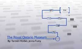 The Royal Ontario Museme