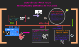 Evolución de las Organizaciones Sindicales en Venezuela