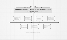 levinson-s-theory-of-adult-development