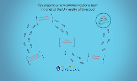 Key steps to a new communications team intranet