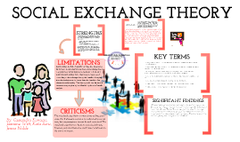 social exchange The purpose of this hub was to posit at least three testable research hypotheses that would synthesize the theories and results reported in the two studies by seibert et al and brandes et al concerning social capital theory and social exchange theory, respectively.