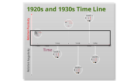 Copy of Copy of 1920s and 1930s Timeline Template by Paven Kamra ...