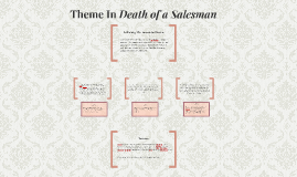 Death of a Salesman Theme of Abandonment