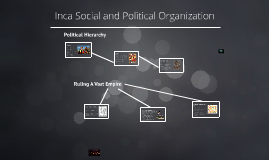 Inca Social and Political Organization
