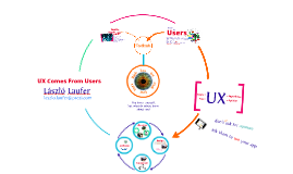 UX Comes From Users