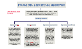 ETAPAS DE DESARROLLO COGNITIVO