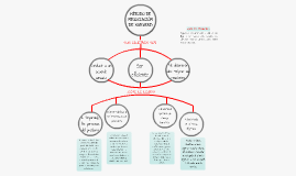 Copy of Método de Negociación Harvard: Según Principios o Negociación con Base en los Méritos.