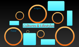 Cultures & Lifestyles of Middle East