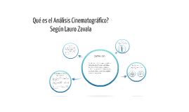 Análisis Cinem. según Lauro Zavala