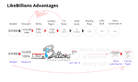 LikeBillions Advantages