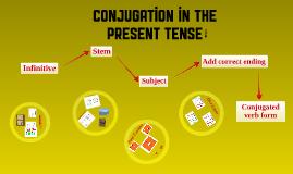 Conjugation Map