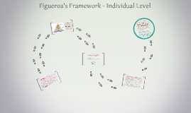 Figueroa's Framework - Individual Level