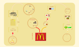 Copy of Plan de negocios: McDonald's