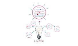 HIV/AIDS and Sexually Transmitted Infections/Diseases