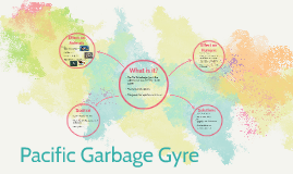 Pacific Garbage Gyre