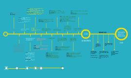 Copy of Linea del tiempo PUP PNCP