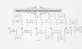 Major Events for Early American Government
