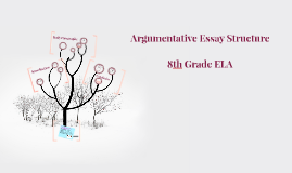 Copy of Argumentative Essay Structure