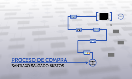 PROCESO DE COMPRA