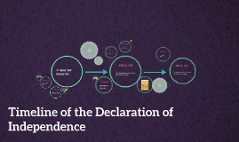 Timeline of the Declaration of Independence
