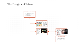 The Dangers of Tobacco