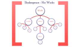 Copy of Shakespeare - His works