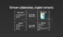 Vietnam collaboration, student networks