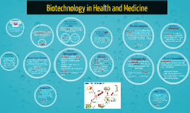 Copy of Copy of Biotechnology  Health and Medicine