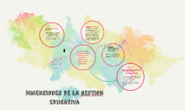 Copy of Dimensiones de la gestion educativa