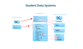 Student Data Systems Overview