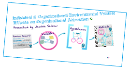 Individual and Organizational Environmental Values: Effects on Organizational Attraction