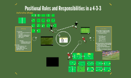 Positional roles and responsibilities in a 4-3-3