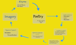 Copy of Elements of Poetry