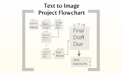 Text to Image Flowchart