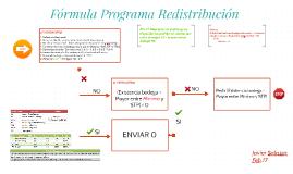 Fórmula Redistibución Inventarios