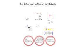 Copy of Historia de la Administración - Parte I