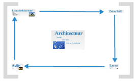 Architectuur en zekerheid