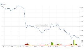 Aktienkursanalyse