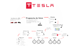 Copy of Tesla Motors Inc., CANVAS Business Model